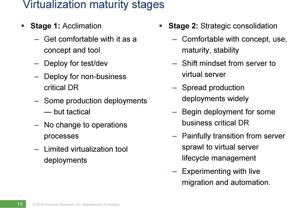 Comfortable with concept, use, maturity, stability Shift mindset from server to virtual server Spread production deployments widely Begin deployment for