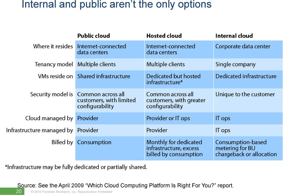 April 2009 Which Cloud Computing