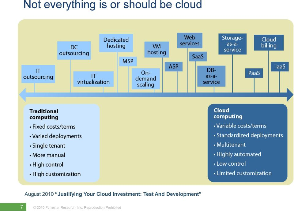 2010 Justifying Your Cloud