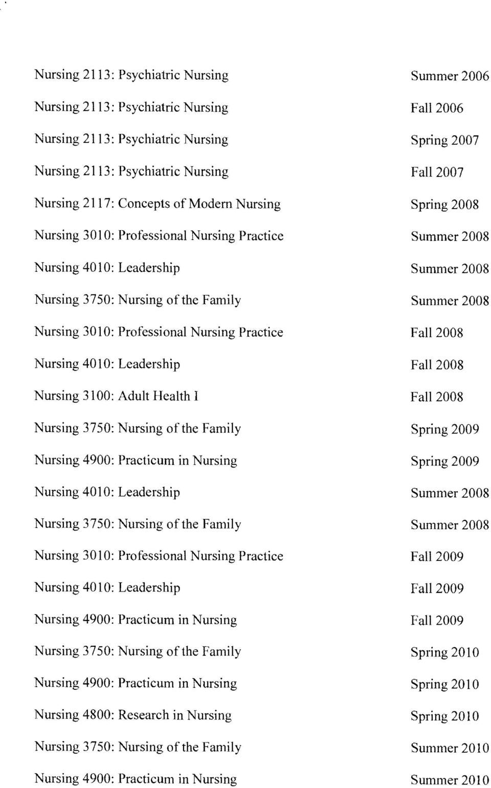 Nursing 3750: Nursing ofthe Family Nursing 4800: Research in Nursing Fall 2006 Spring 2007 Fall 2007 Spring 2008 Summer 2008 Summer 2008 Summer 2008 Fall