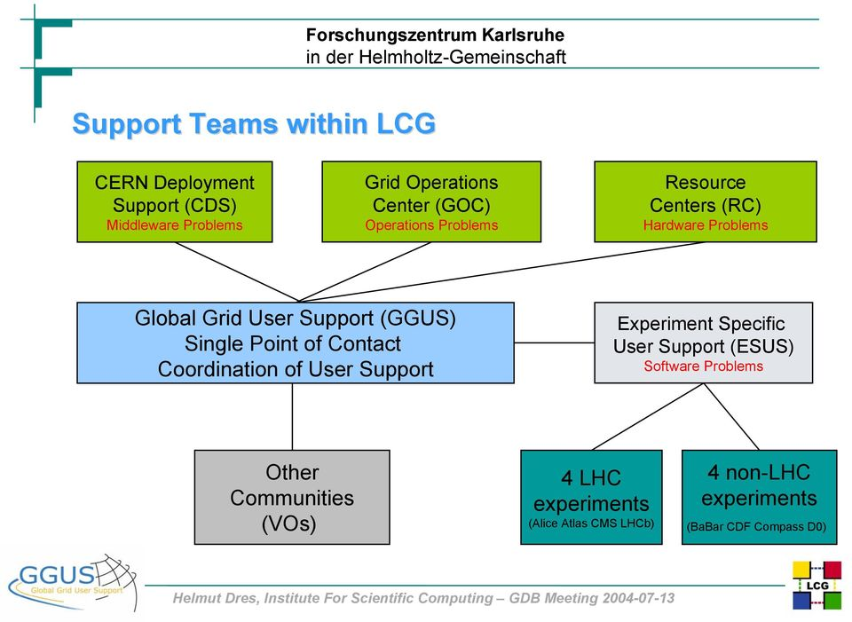 Point of Contact Coordination of User Support Experiment Specific User Support (ESUS) Software Problems