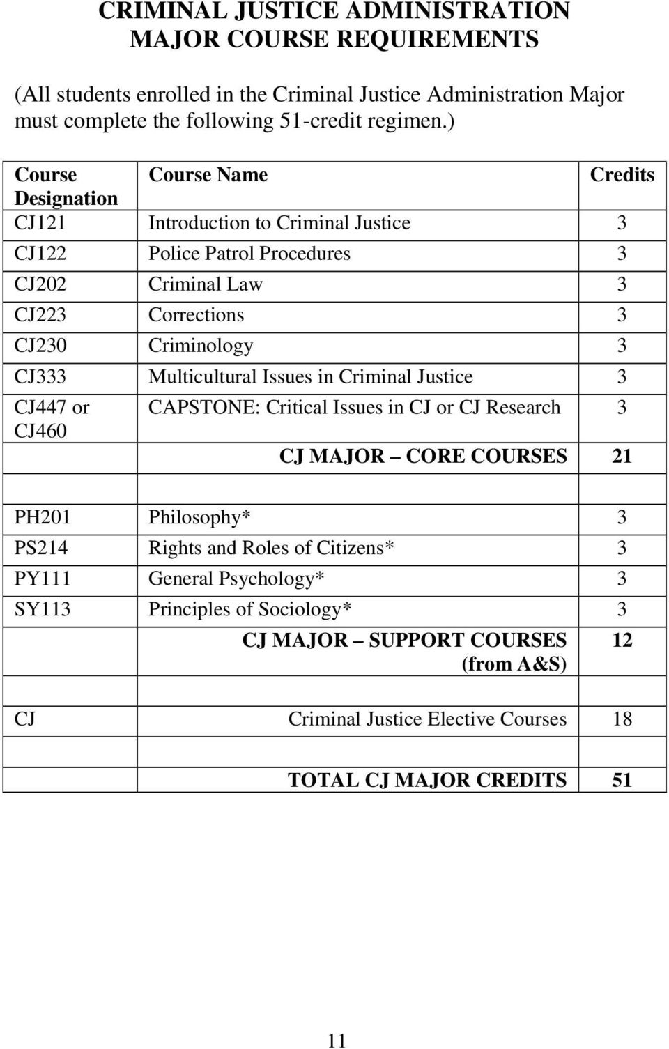 CJ333 Multicultural Issues in Criminal Justice 3 CJ447 or CJ460 CAPSTONE: Critical Issues in CJ or CJ Research 3 CJ MAJOR CORE COURSES 21 PH201 Philosophy* 3 PS214 Rights and