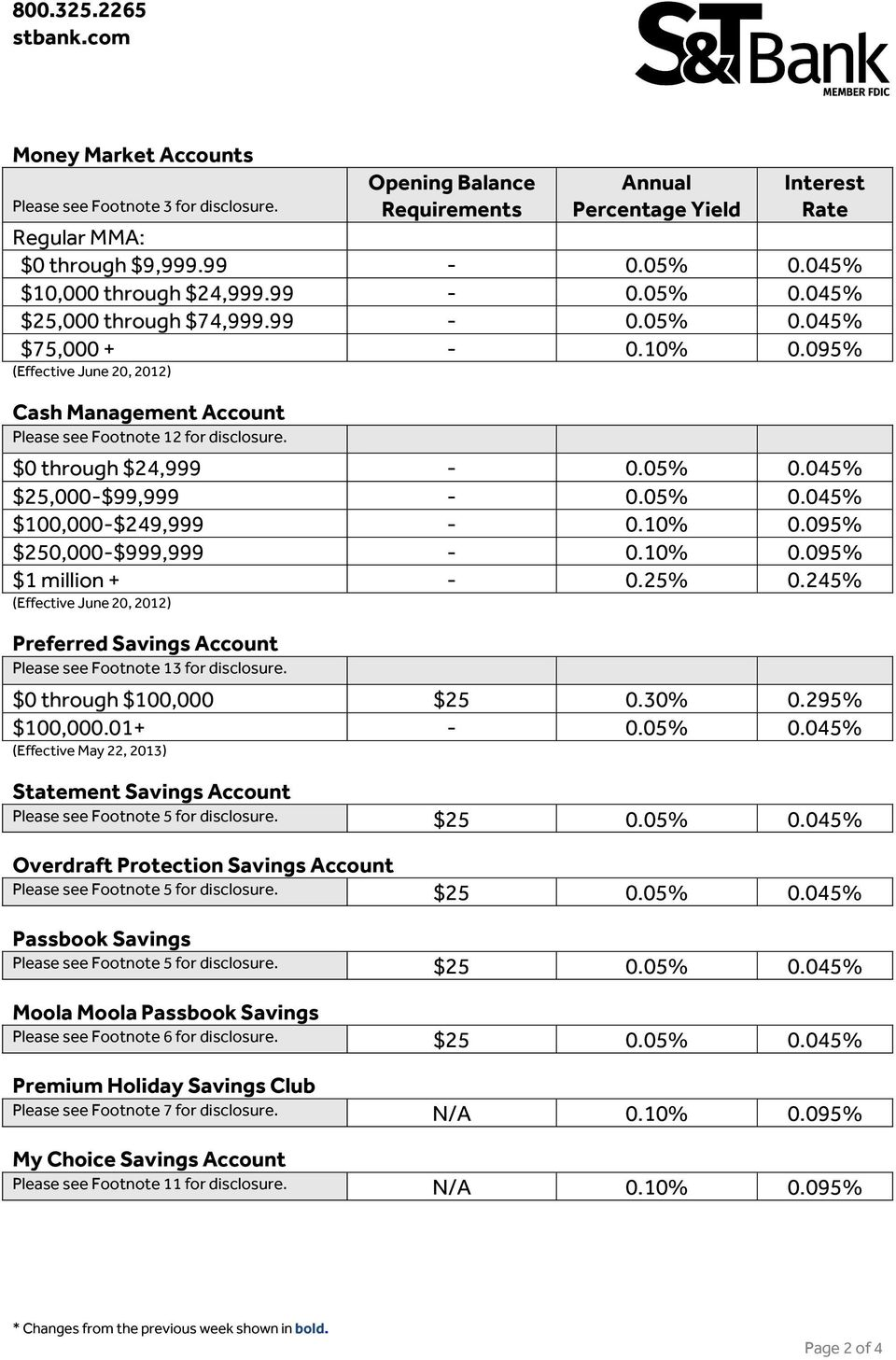10% 0.095% $1 million + - 0.25% 0.245% (Effective June 20, 2012) Preferred Savings Account Please see Footnote 13 for disclosure. $0 through $100,000 $25 0.30% 0.295% $100,000.01+ - 0.05% 0.