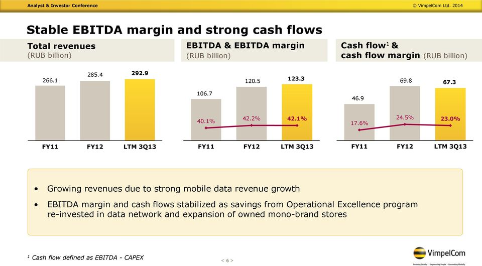 0% FY11 FY12 LTM 3Q13 FY11 FY12 LTM 3Q13 FY11 FY12 LTM 3Q13 Growing revenues due to strong mobile data revenue growth EBITDA margin and