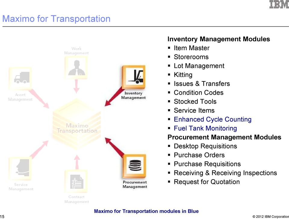 Monitoring Procurement Management Modules Desktop Requisitions Purchase Orders Purchase Requisitions