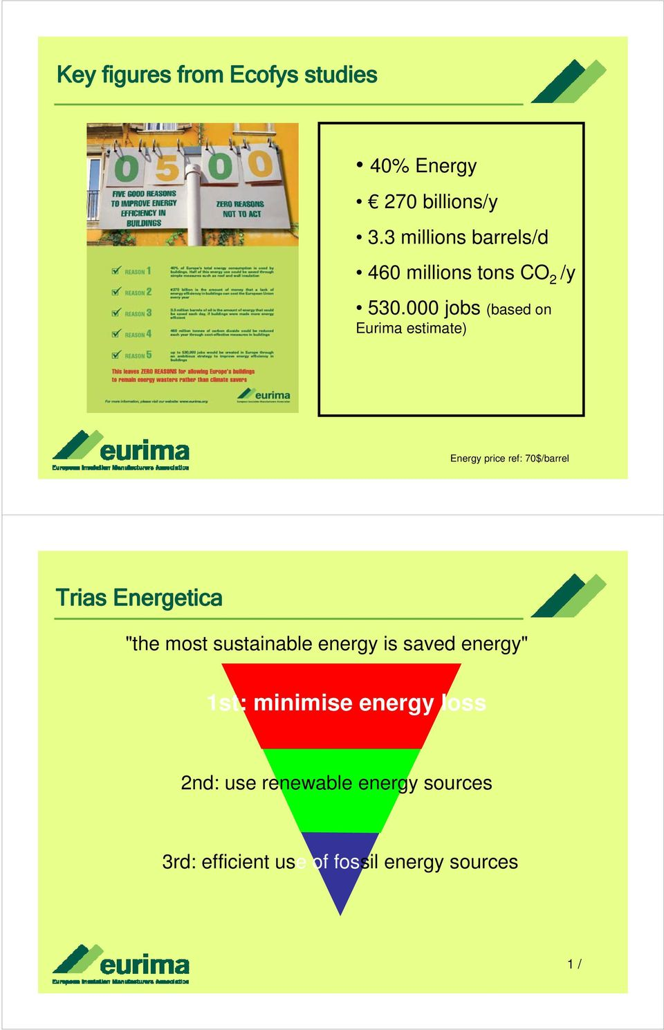 "000 jobs (based on Eurima estimate) Energy price ref: 70$/barrel Trias Energetica ""the"
