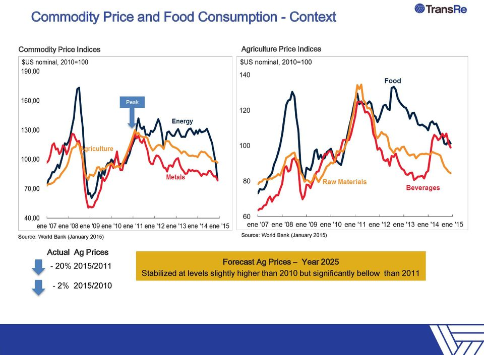 - 20% 2015/2011-2% 2015/2010 Source: World Bank (January 2015) Forecast Ag Prices