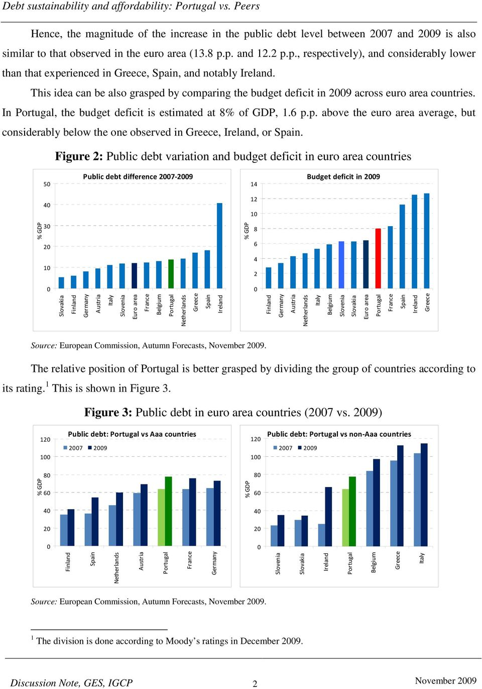 "Figure : Public debt variation and budget deficit in euro area countries ' &! ""! "" Source: European Commission, Autumn Forecasts, November 009."