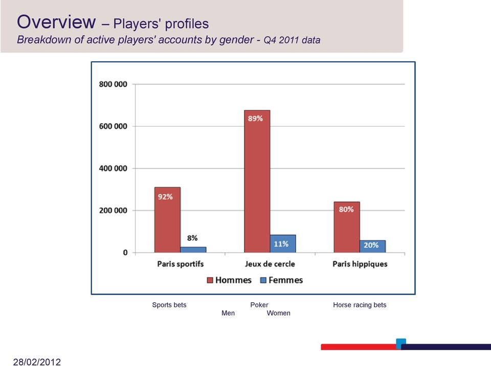 players' accounts by gender - Q4