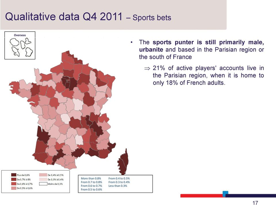 accounts live in the Parisian region, when it is home to only 18% of French adults.