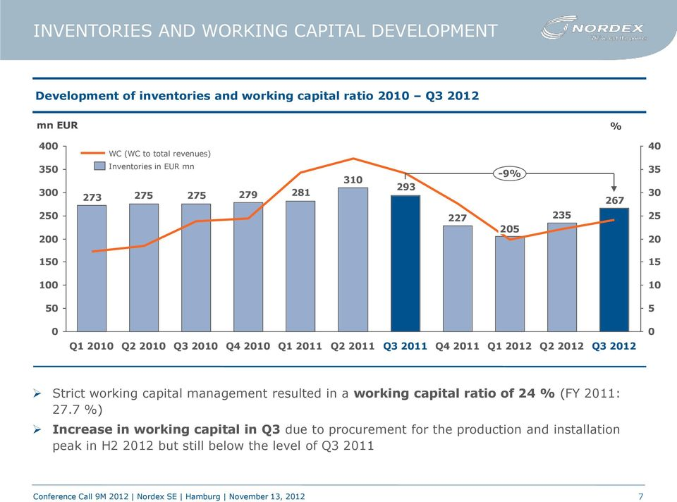 2010 Q1 2011 Q2 2011 Q3 2011 Q4 2011 Q1 2012 Q2 2012 Q3 2012 0 Strict working capital management resulted in a working capital ratio of 24 % (FY