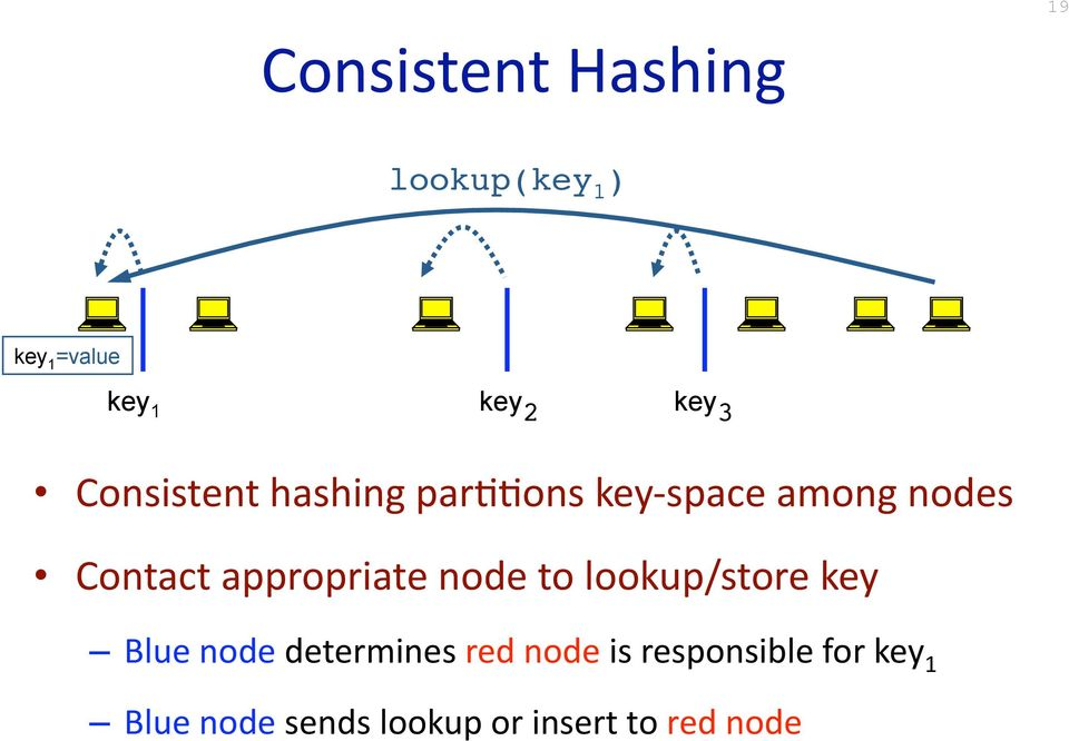 Contact appropriate node to lookup/store key Blue node determines red