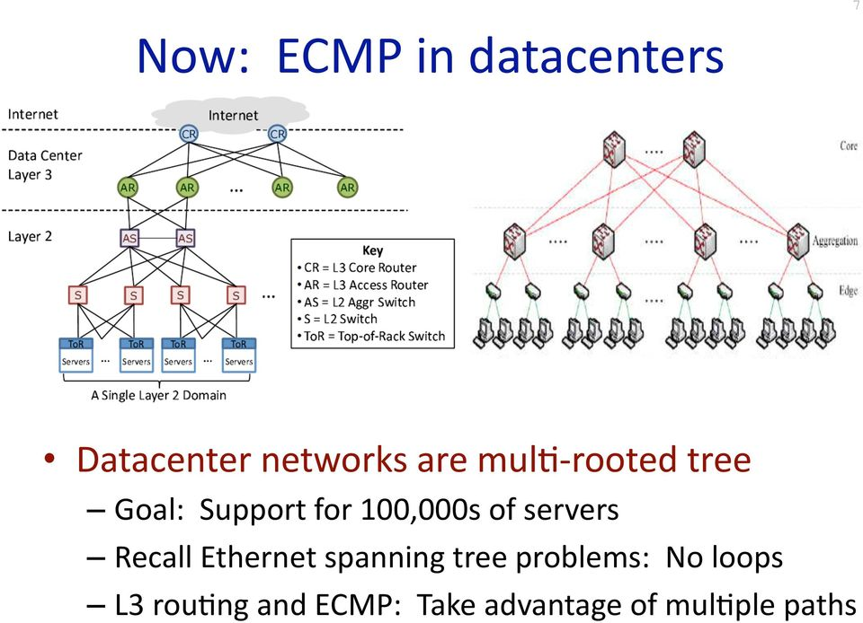 servers Recall Ethernet spanning tree problems: No