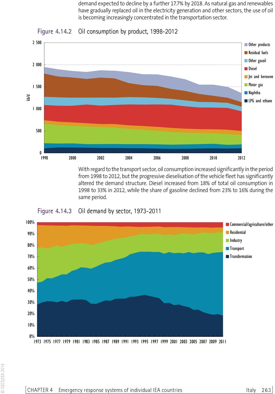 14.2 Oil consumption by product, 1998-2012 kb/d 2 500 2 000 1 500 1 000 Other products Residual fuels Other gasoil Diesel Jet and kerosene Motor gas Naphtha LPG and ethane 500 0 1998 2000 2002 2004