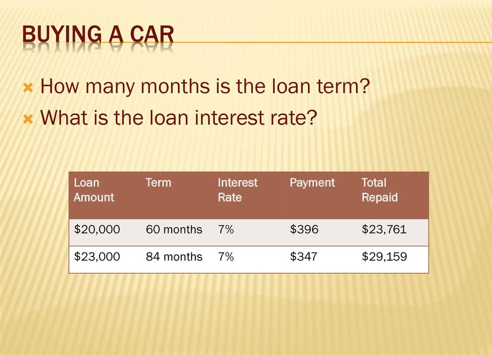 Loan Amount Term Interest Rate Payment Total
