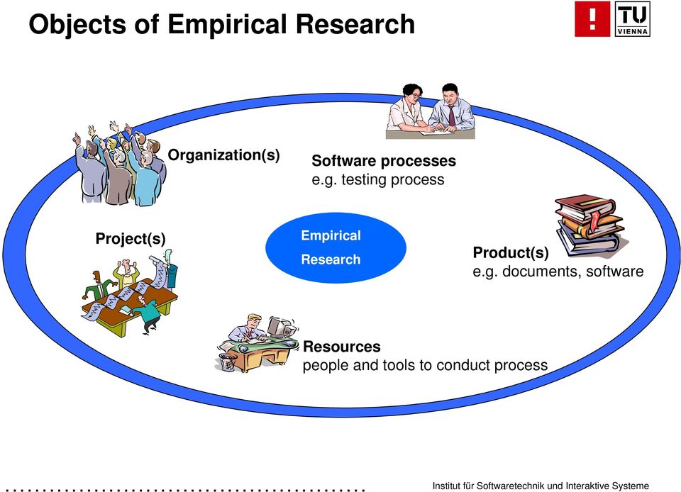 testing process Project(s) Empirical Research