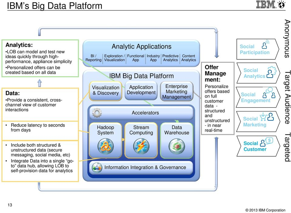 single goto data hub, allowing LOB to self-provision data for analytics BI / Reporting Analytic Applications Exploration / Visualization Visualization & Discovery Hadoop System Functional App