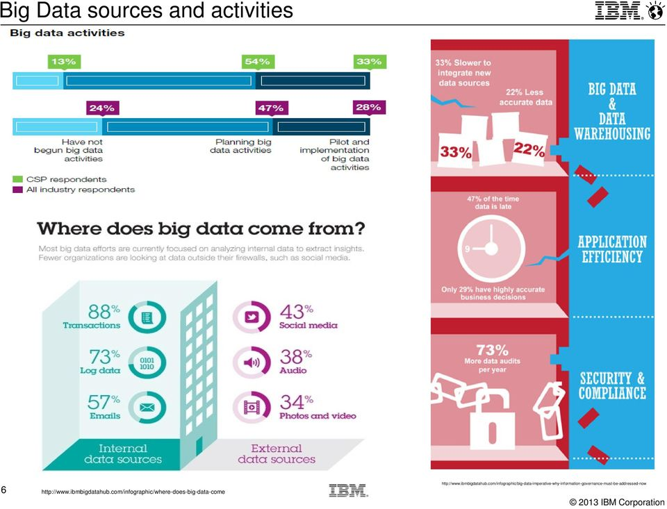 com/infographic/where-does-big-data-come http://www.