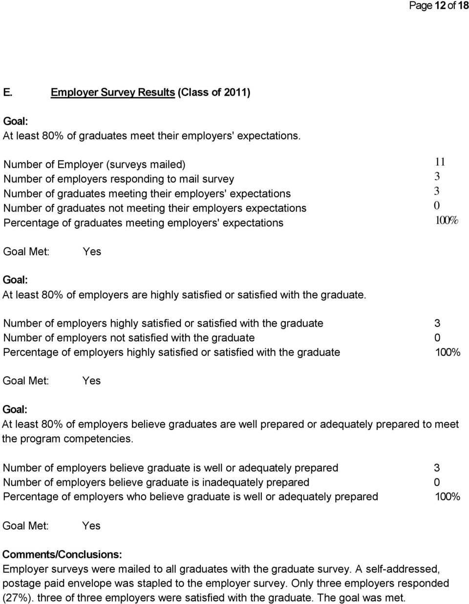 expectations Percentage of graduates meeting employers' expectations 11 3 3 0 100% Goal Met: Yes Goal: At least 80% of employers are highly satisfied or satisfied with the graduate.