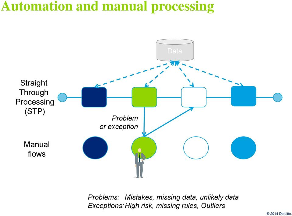 Manual flows Problems: Mistakes, missing data,