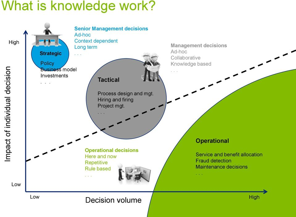 .. Tactical Management decisions Ad-hoc Collaborative Knowledge based... Process design and mgt.
