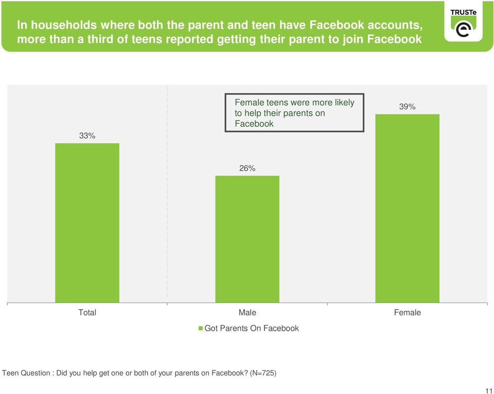 likely to help their parents on Facebook 39% 26% Total Male Female Got Parents On