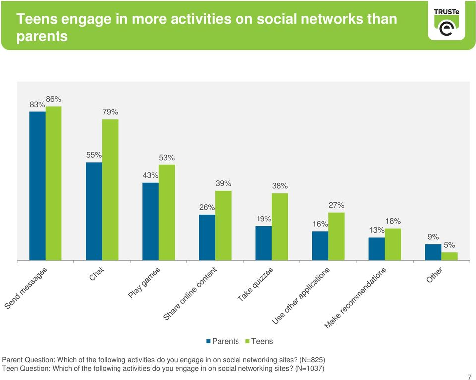 following activities do you engage in on social networking sites?
