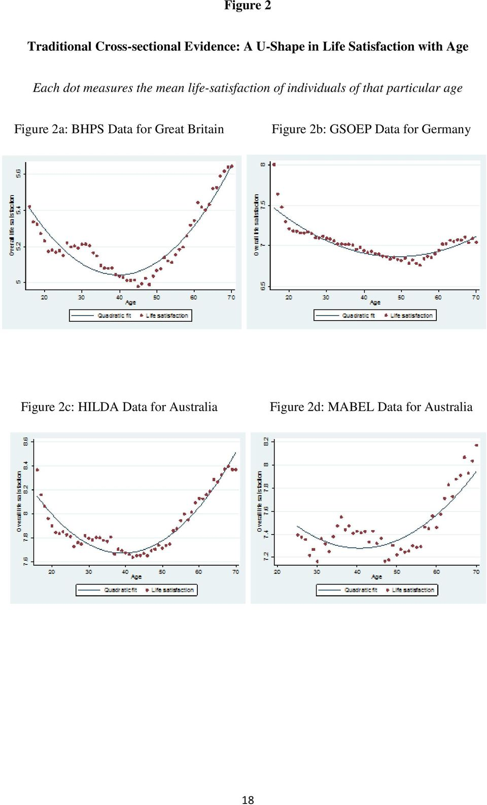 particular age Figure 2a: BHPS Data for Great Britain Figure 2b: GSOEP Data for