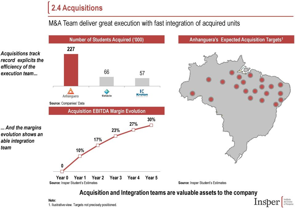 .. And the margins evolution shows an able integration team Source: Companies Data Acquisition EBITDA Margin Evolution 27% 23% 17% 10% 30% 0 Year 0 Year 1 Year