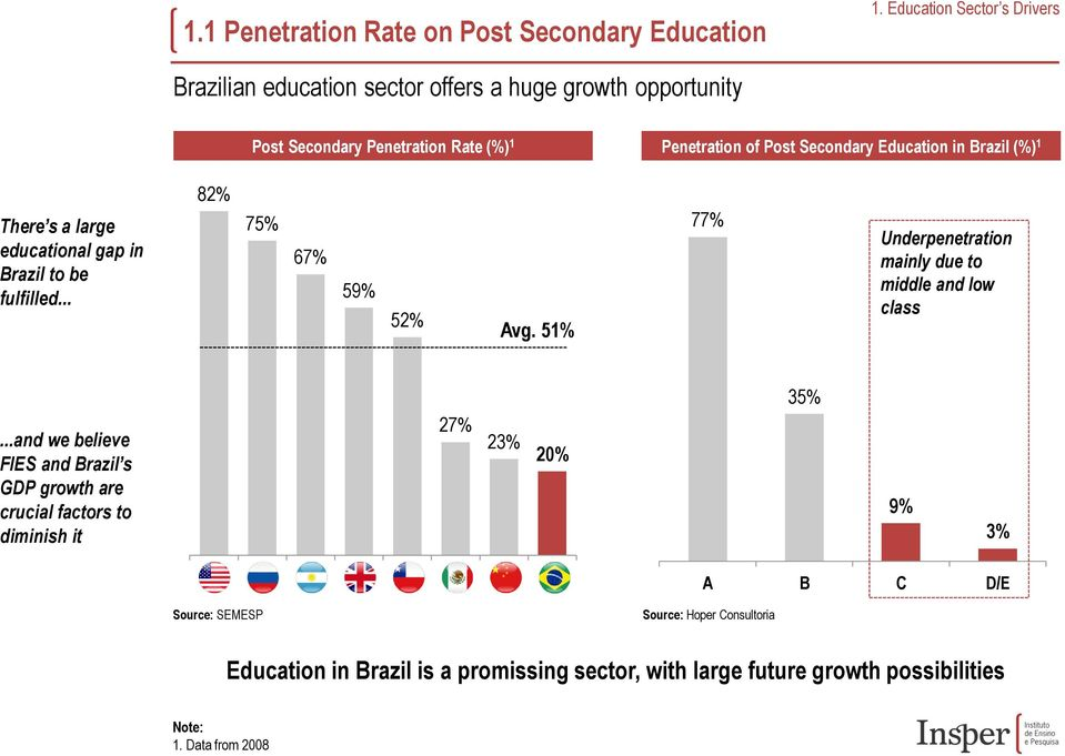 Education in Brazil (%) 1 There s a large educational gap in Brazil to be fulfilled... 82% 75% 67% 59% 52% Avg.