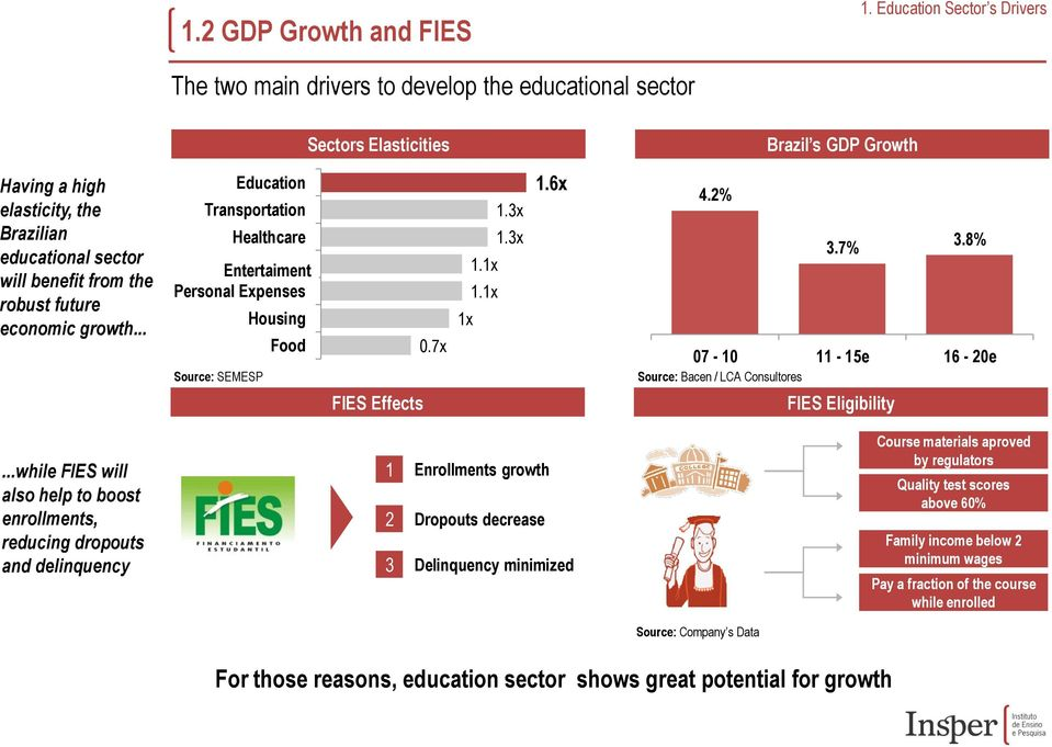 the robust future economic growth... Education Transportation Healthcare Entertaiment Culture & Personal Expenses Housing Food Source: SEMESP FIES Effects 0.7x 1.3x 1.3x 1.1x 1.1x 1x 1.6x 4.2% 3.7% 3.