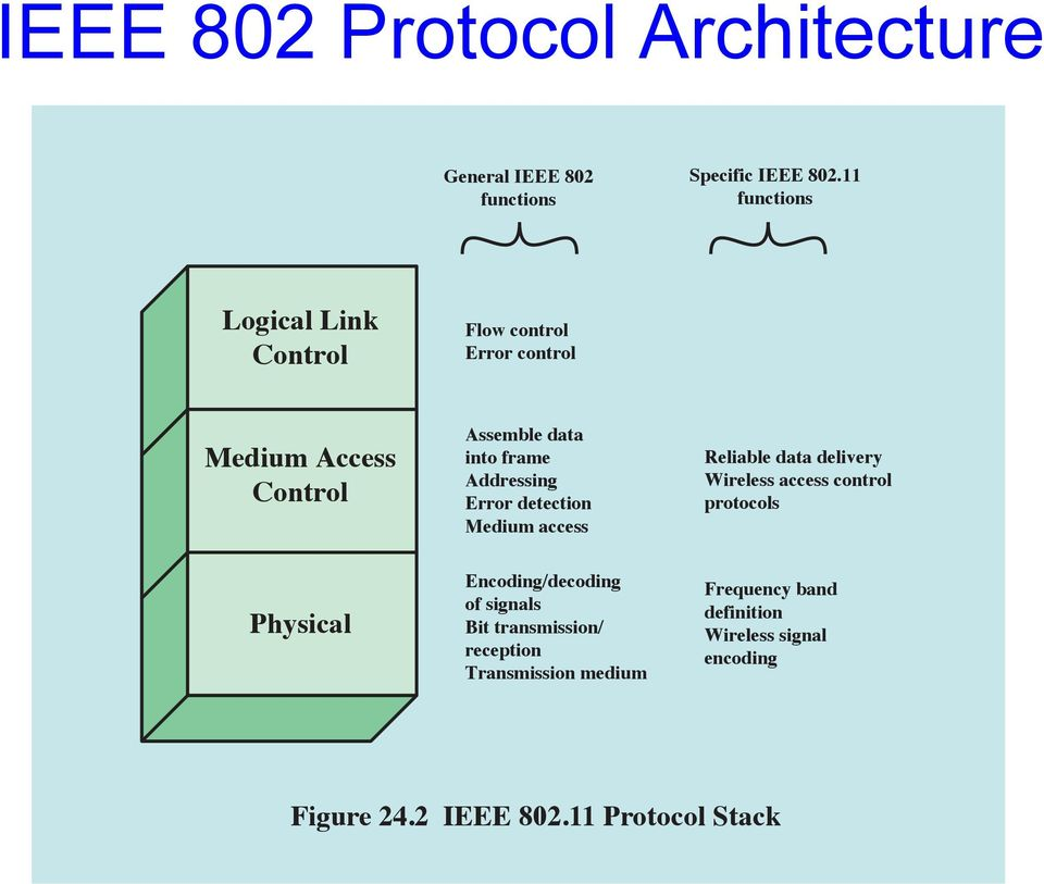 Cs 356 lecture 29 wireless security spring pdf for Ieee definition