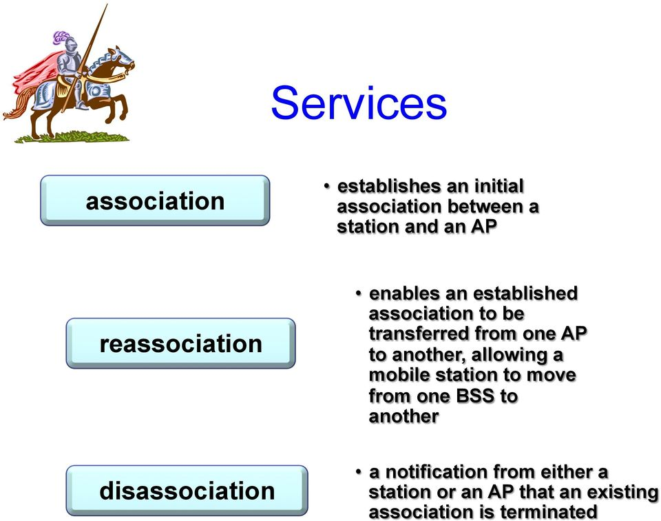 from one AP to another, allowing a mobile station to move from one BSS to another a