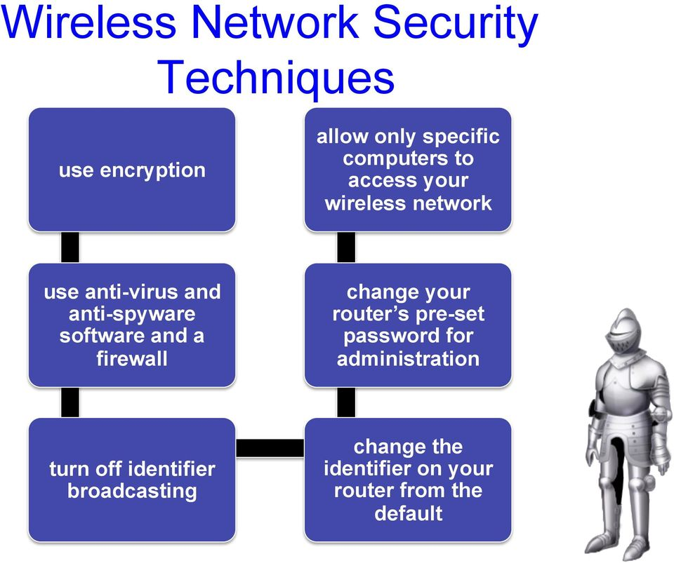 software and a firewall change your router s pre-set password for