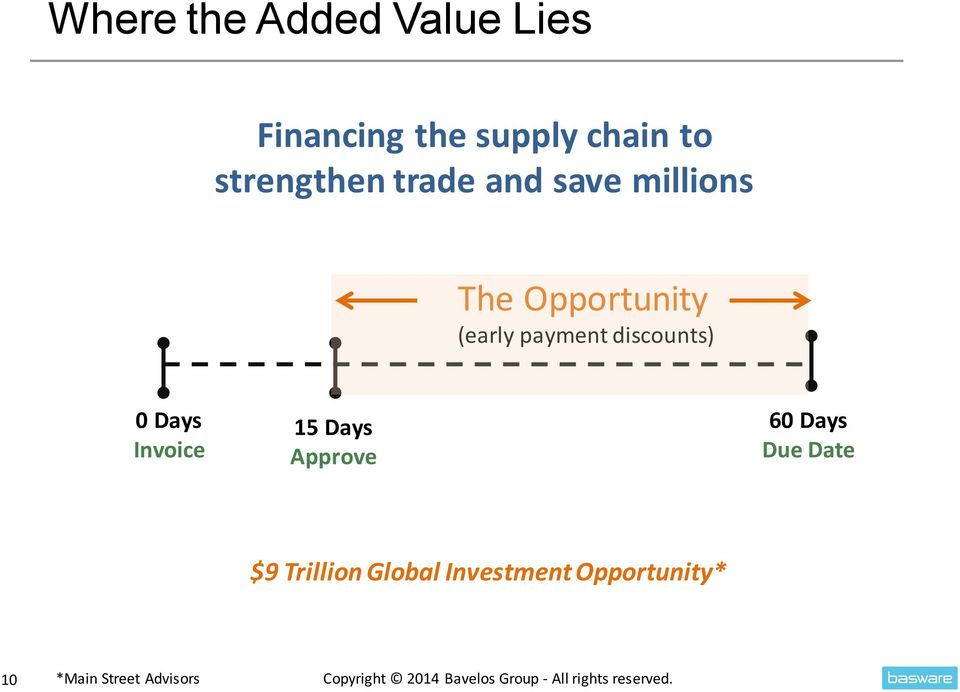 15 Days Approve 60 Days Due Date $9 Trillion Global Investment Opportunity*