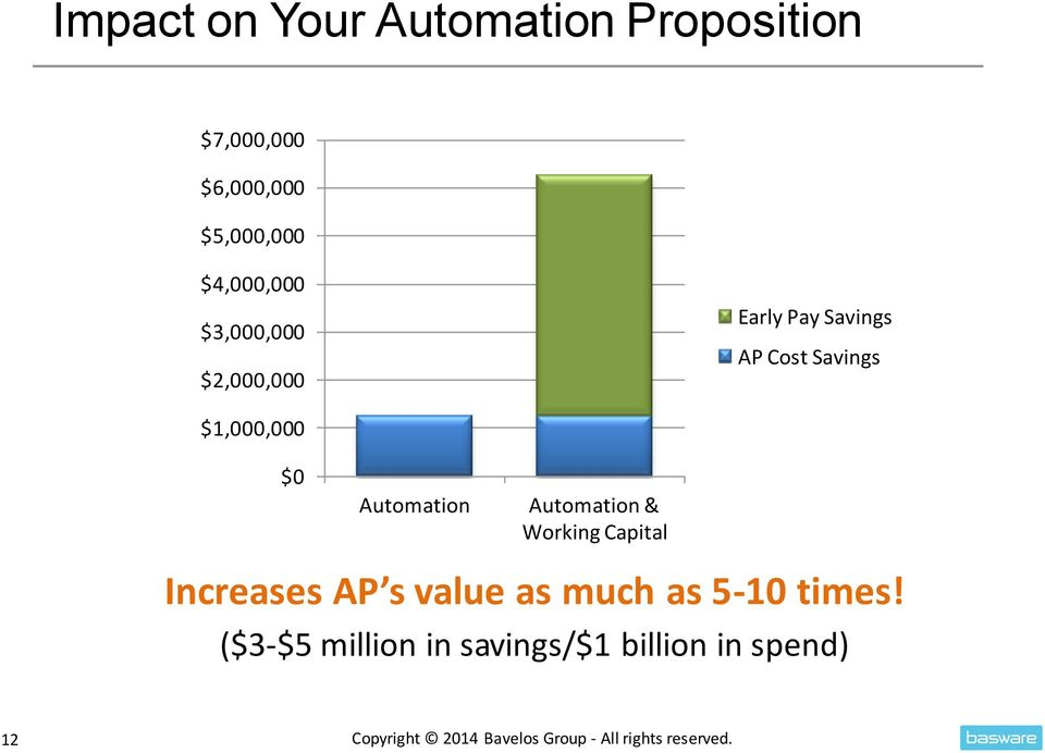 Automation & Working Capital Increases AP s value as much as 5-10 times!
