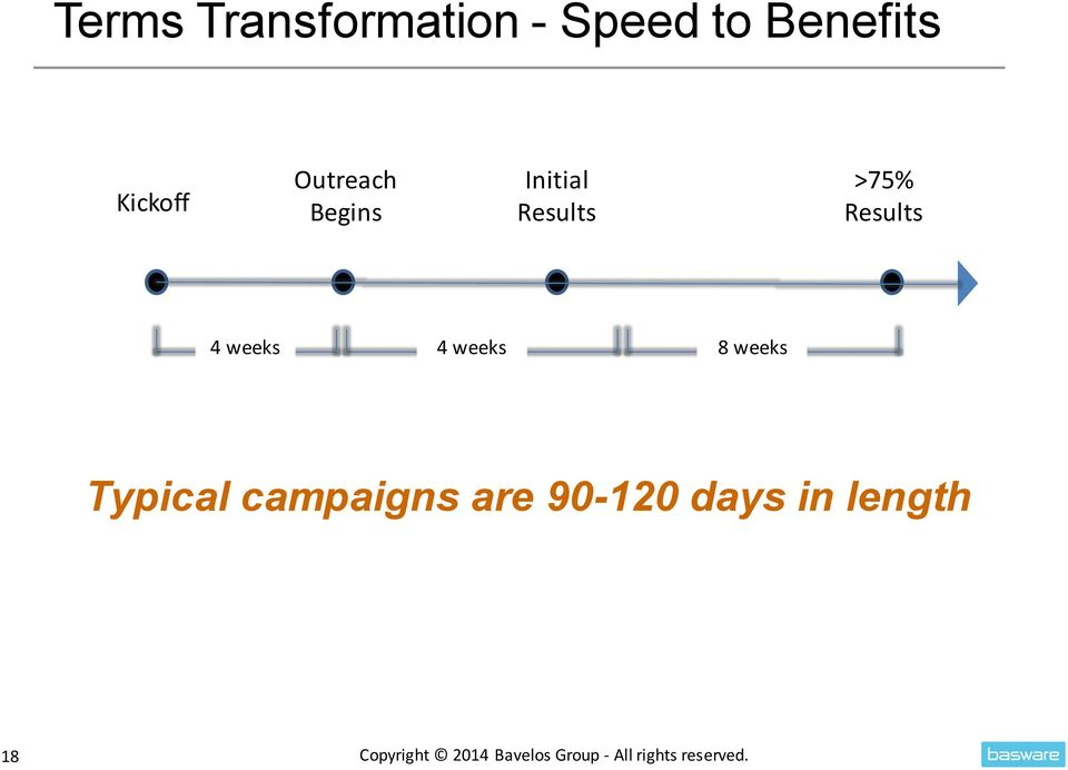 4 weeks 8 weeks Typical campaigns are 90-120 days in
