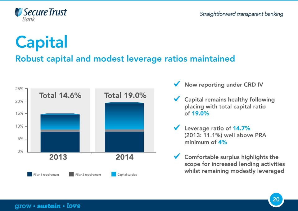 healthy following placing with total capital ratio of 19.0% Leverage ratio of 14.7% (2013: 11.