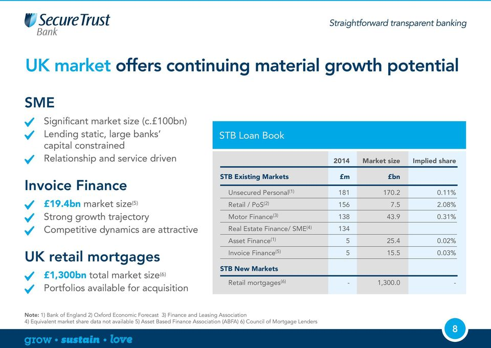 4bn market size (5) Strong growth trajectory Competitive dynamics are attractive UK retail mortgages 1,300bn total market size (6) Portfolios available for acquisition STB Existing Markets m bn