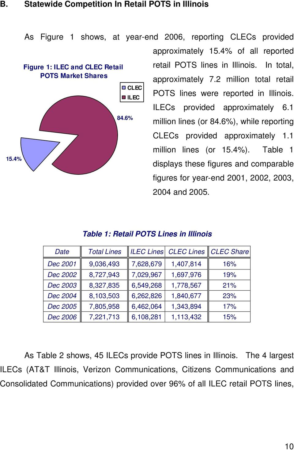 ILECs provided approximately 6.1 million lines (or 84.6%), while reporting CLECs provided approximately 1.1 million lines (or 15.4%).