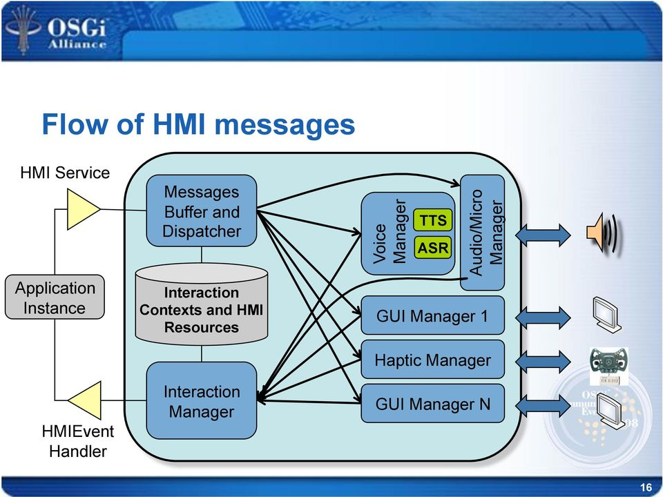 Contexts and HMI Resources Interaction Manager Voice Manager
