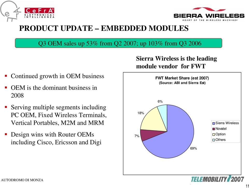Portables, M2M and MRM Design wins with Router OEMs including Cisco, Ericsson and Digi Sierra Wireless is the leading