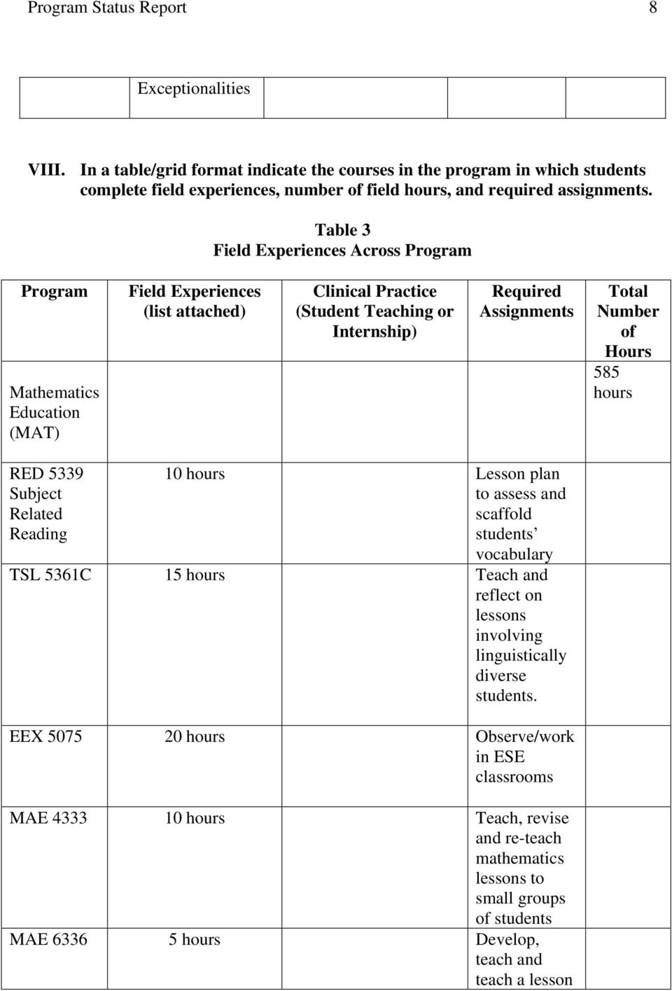 Table 3 Field Experiences Across Program Program Education (MAT) Field Experiences (list attached) Clinical Practice (Student Teaching or Internship) Required Assignments Total Number of Hours