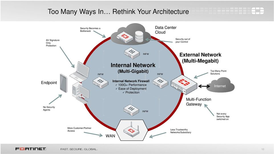 Solutions Endpoint Internal Network Firewall 100G+ Performance Ease of Deployment Protection Internet No Security Agents INFW