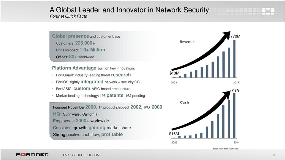 network + security OS FortiASIC: custom ASIC-based architecture Market-leading technology: 196 patents, 162 pending Founded November 2000, 1 st product shipped 2002, IPO