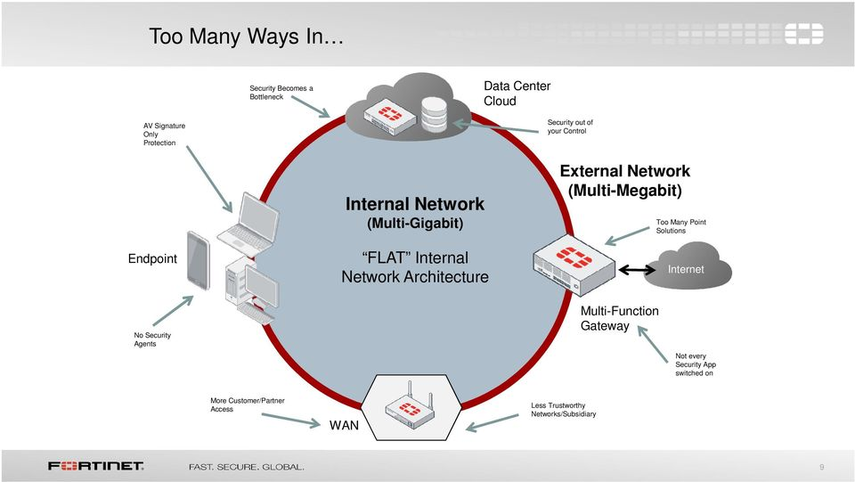 External Network (Multi-Megabit) Too Many Point Solutions Internet No Security Agents Multi-Function