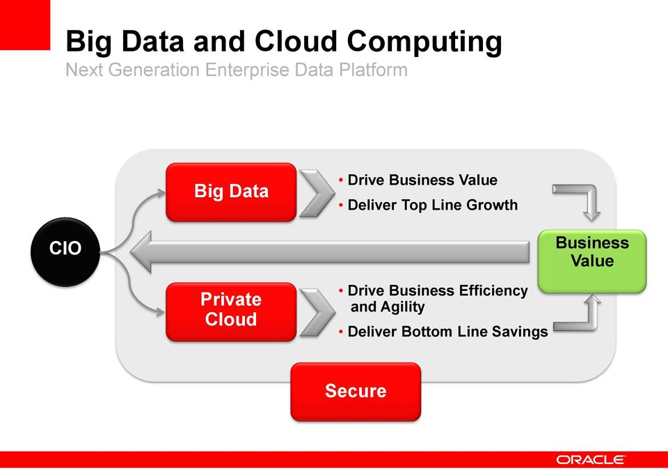 Line Growth CIO Business Value Private Cloud Drive