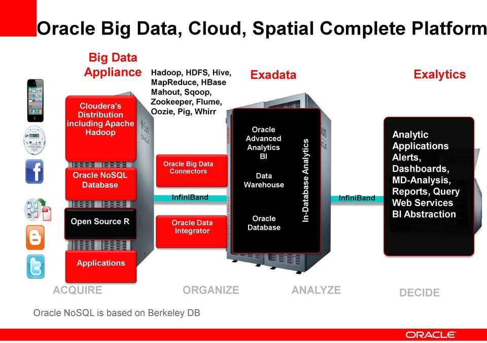 Source R Oracle Big Data Connectors InfiniBand Oracle Data Integrator Oracle Advanced Analytics BI Data Warehouse Oracle Database InfiniBand Analytic