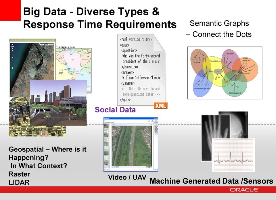 Dots Documents Social Data Geospatial Where is it Happening?