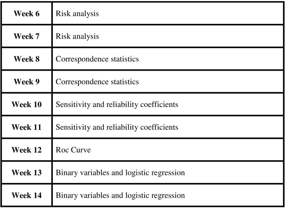 Sensitivity and reliability coefficients Sensitivity and reliability